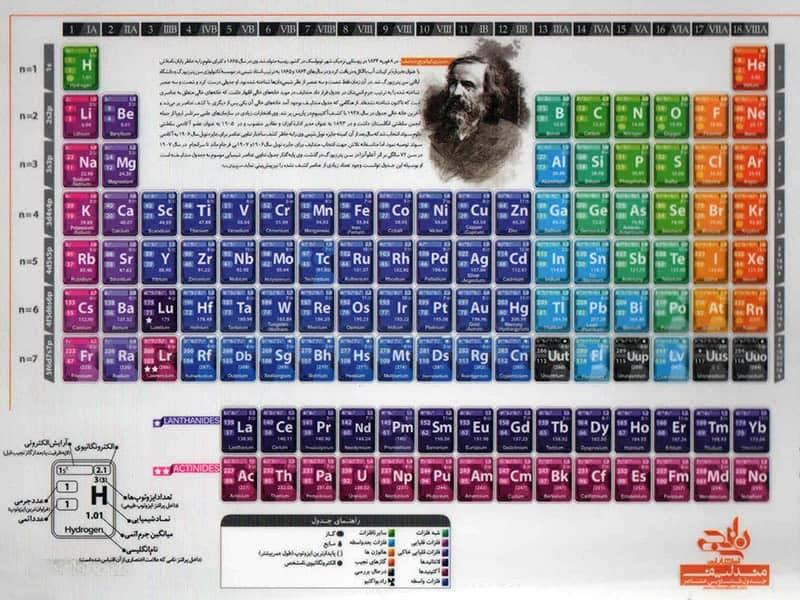 جدول تناوبی عناصر مندلیف نارنجی